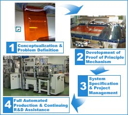 Fuel Cell MEA Manufacturing