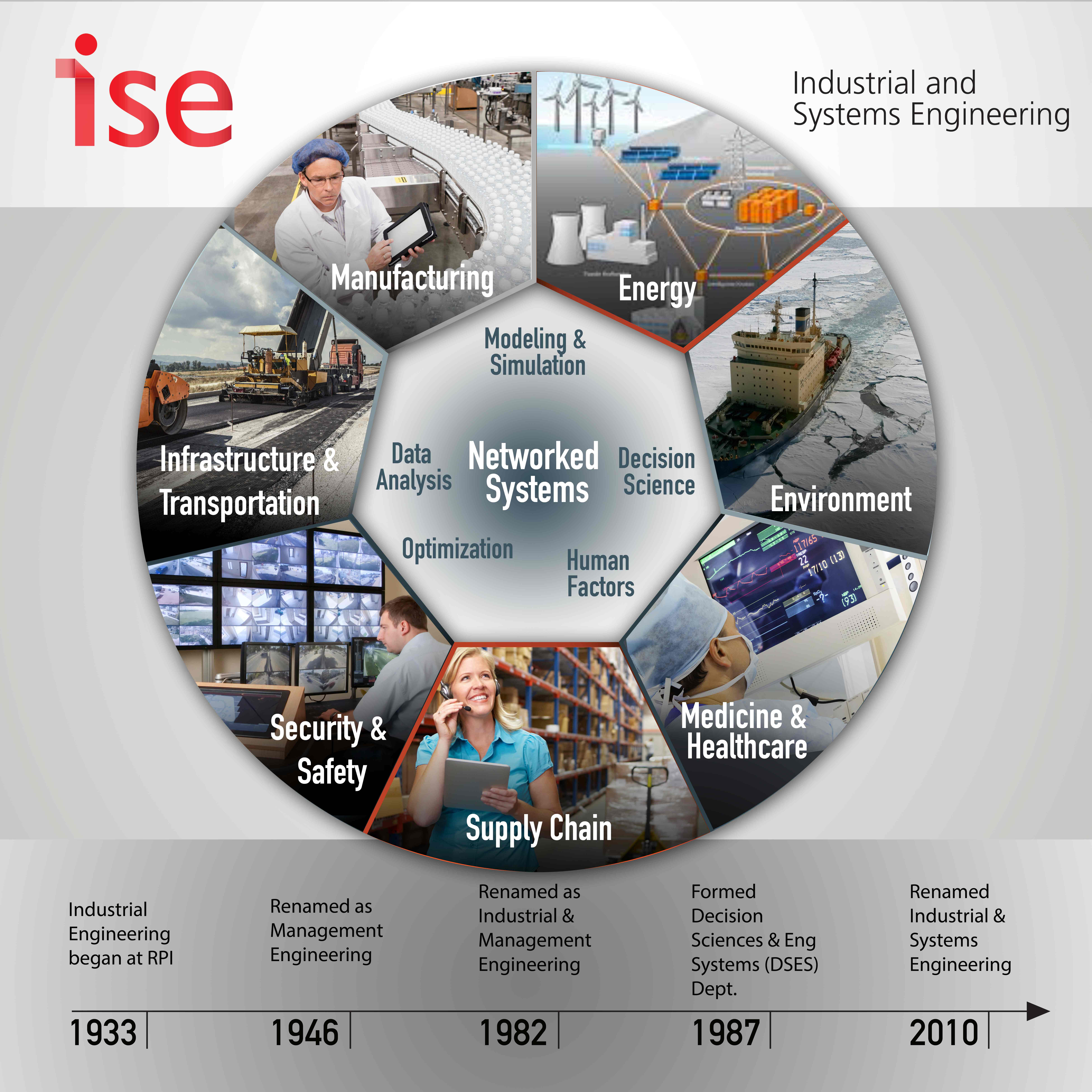 ISE Overview